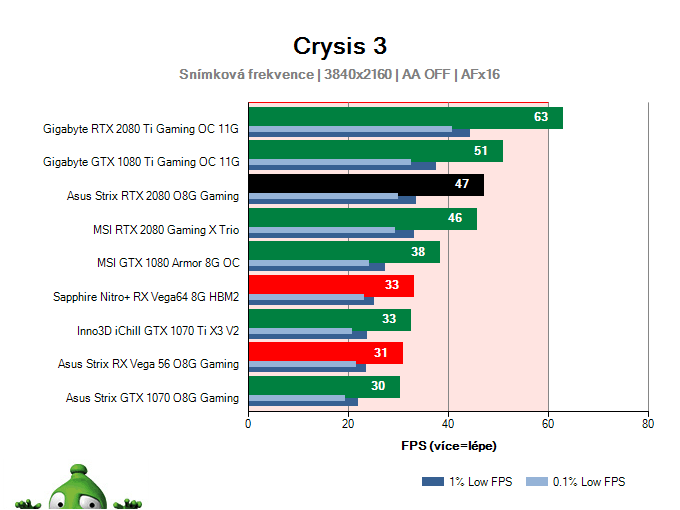 Asus Strix RTX 2080 O8G Gaming; Crysis 3; test