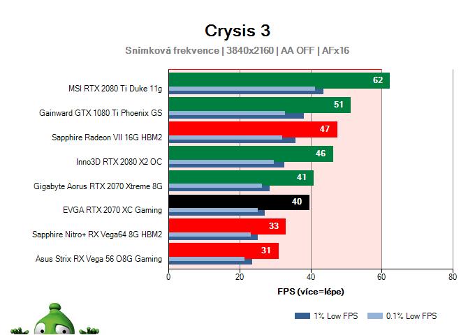 EVGA RTX 2070 XC Gaming; Crysis 3; test