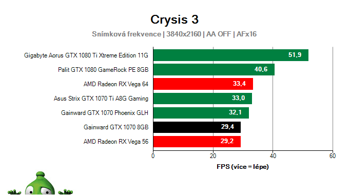 Gainward GTX 1070 8GB; Crysis 3; test