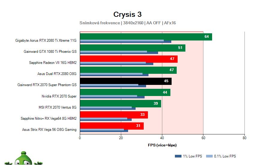 Gainward RTX 2070 SUPER Phantom GS; Crysis 3; test