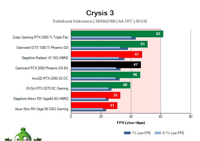 GAINWARD RTX 2080 Phoenix GS 8G; Crysis 3; test