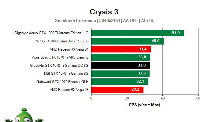 Gigabyte GTX 1070 Ti Gaming OC 8G; Crysis 3; test