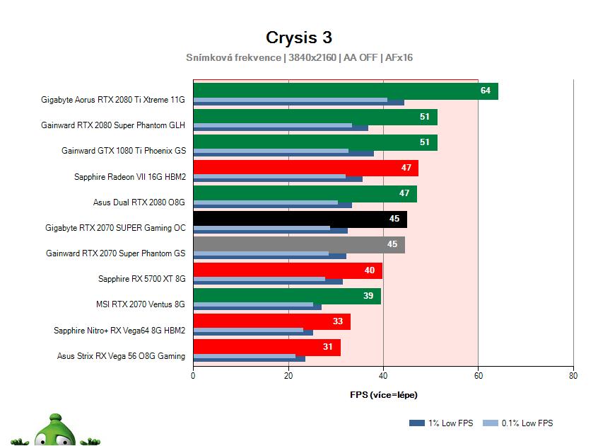 Gigabyte RTX 2070 SUPER Gaming OC; Crysis 3; test