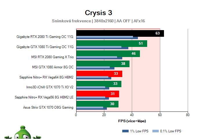 Gigabyte RTX 2080 Ti Gaming OC 11G; Crysis 3; test