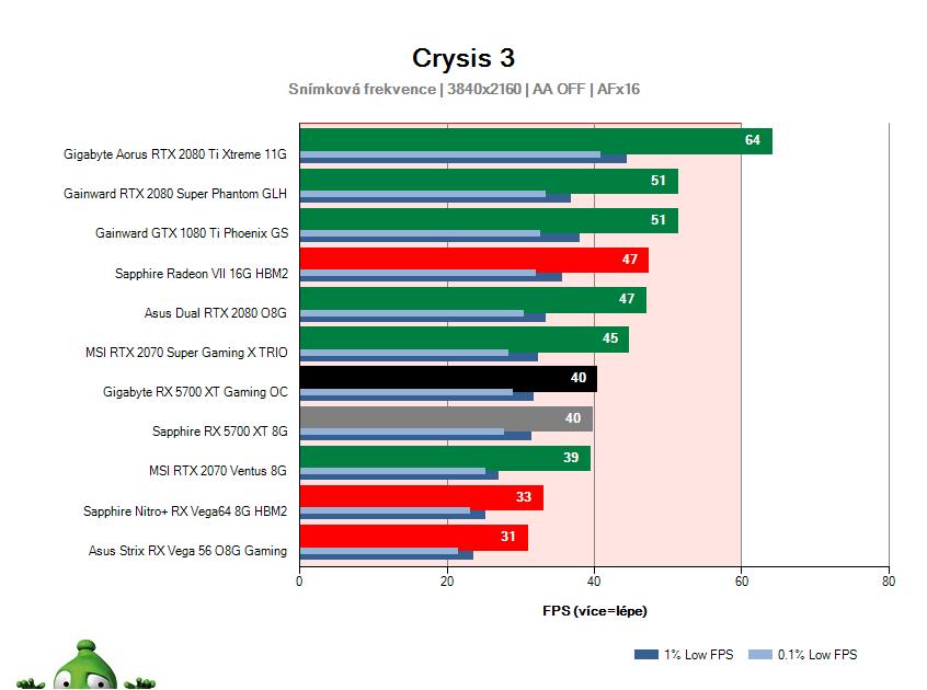Gigabyte RX 5700 XT Gaming OC; Crysis 3; test