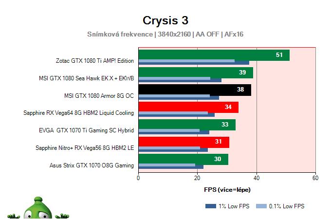 MSI GTX 1080 Armor 8G OC; Crysis 3; test