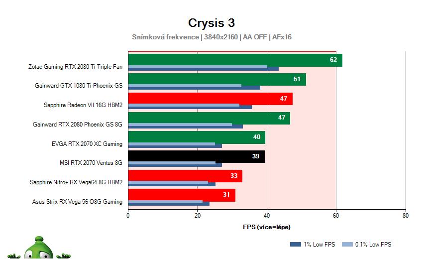 MSI RTX 2070 VENTUS 8G; Crysis 3; test