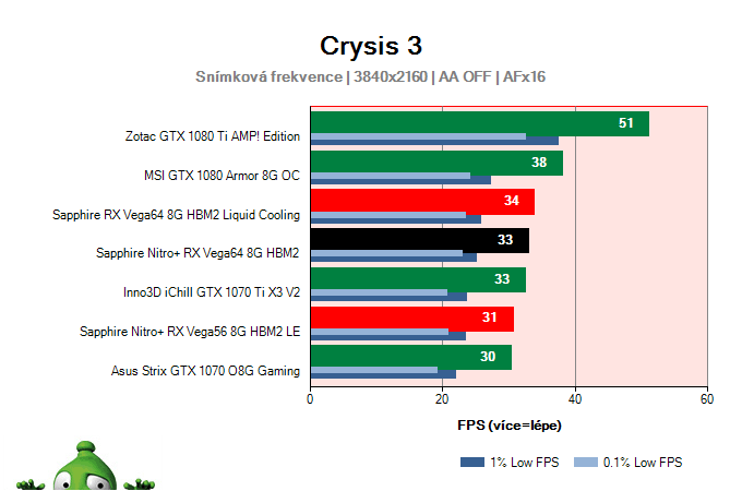 Sapphire Nitro+ RX Vega64 8G HBM2; Crysis 3; test