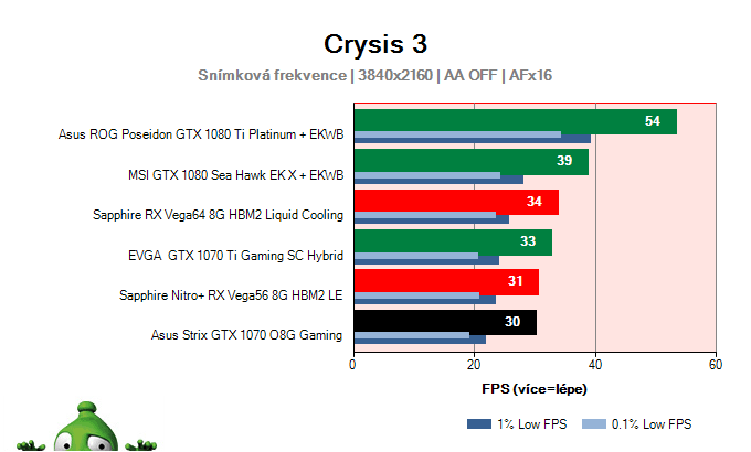 Asus Strix GTX 1070 O8G Gaming; Crysis 3; test