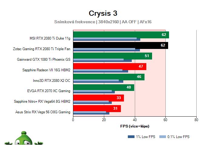 ZOTAC Gaming RTX 2080 Ti Triple Fan; Crysis 3; test