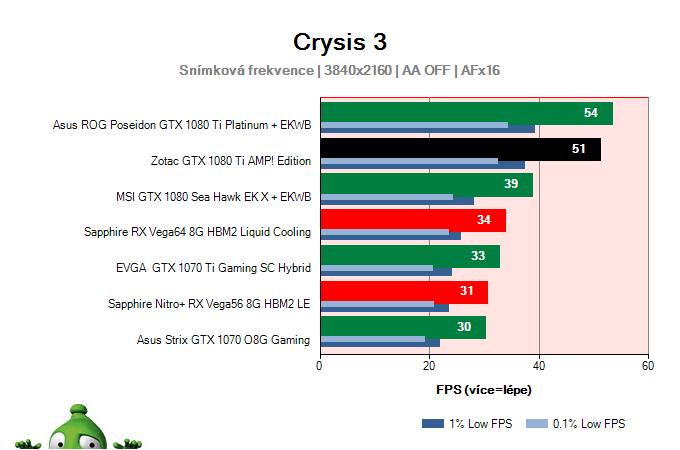 Zotac GTX 1080 Ti AMP! Edition; Crysis 3; test