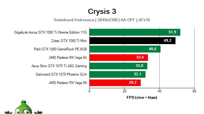 Zotac GTX 1080 Ti Mini; Crysis 3; test