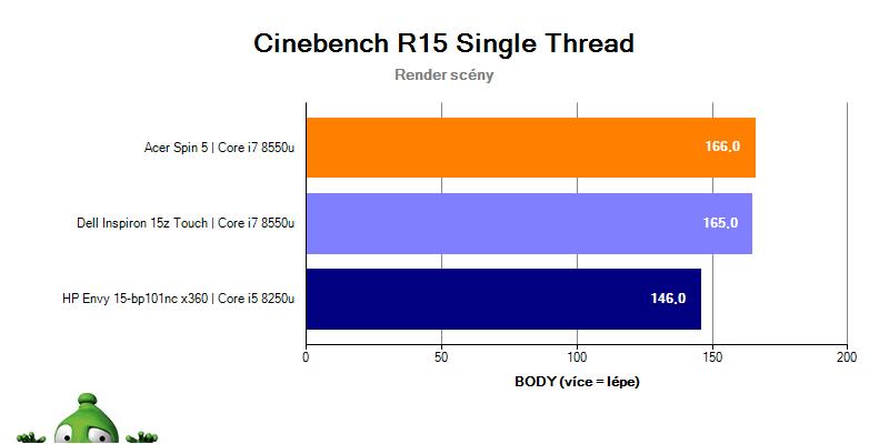 Dell Inspiron 15z Touch v Cinebench R15 – singlethread