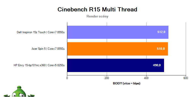 Dell Inspiron 15z Touch v Cinebench R15 – multithread