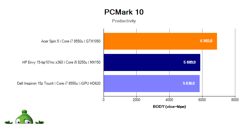 Dell Inspiron 15z Touch – PCMark 10