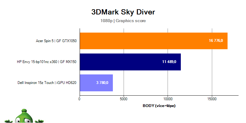 Dell Inspiron 15z Touch – 3DMark Sky Diver