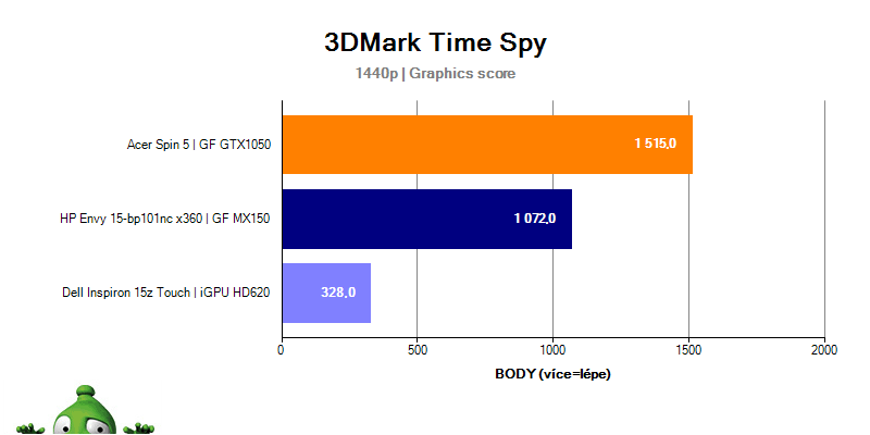 Dell Inspiron 15z Touch – 3DMark Time Spy