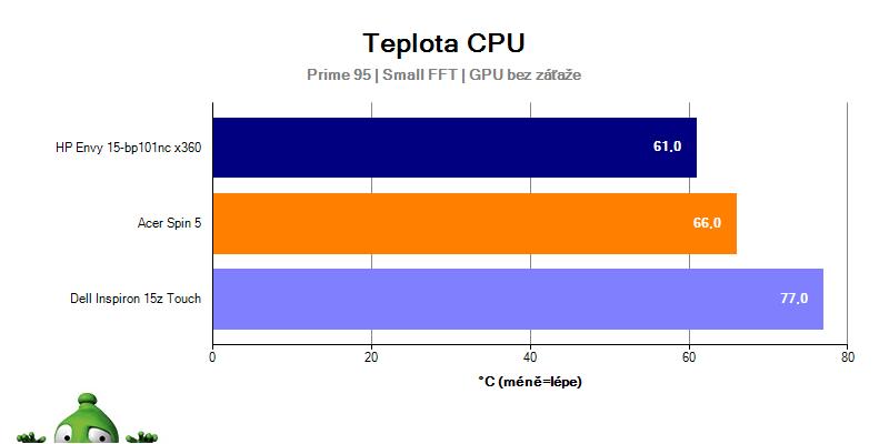 Dell Inspiron 15z Touch – teplota CPU střední zátěž