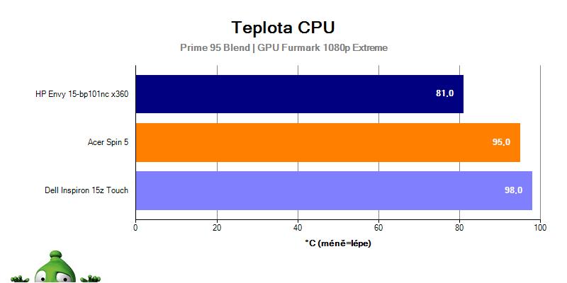 Dell Inspiron 15z Touch – teplota CPU vyskoá zátěž