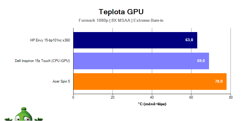 Dell Inspiron 15z Touch – teplota GPU
