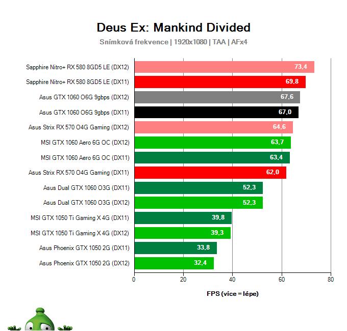 Výkon Asus GTX 1060 O6G 9GBPS v Deus Ex: Mankind Divided