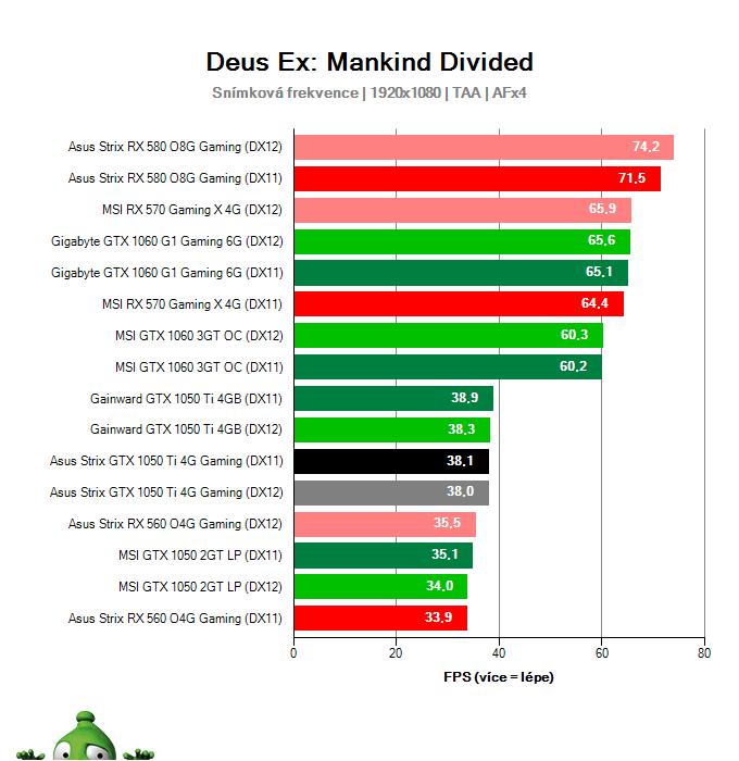 Výkon Asus Strix GTX 1050 Ti 4G Gaming v Deus Ex: Mankind Divided