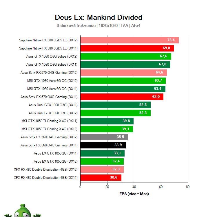 Výkon Asus Strix RX 560 O4G Gaming v Deus Ex: Mankind Divided