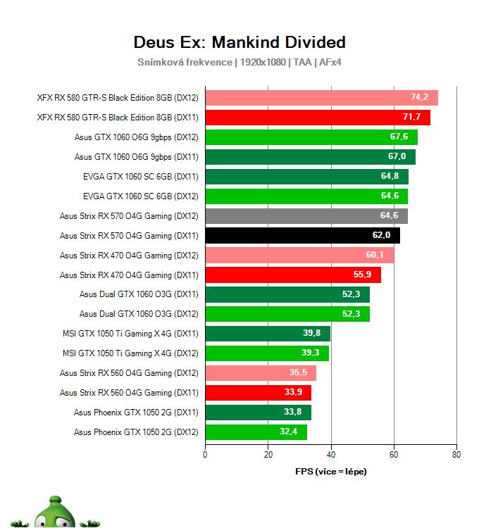 Výkon Asus Strix RX 570 O4G Gaming v Deus Ex: Mankind Divided