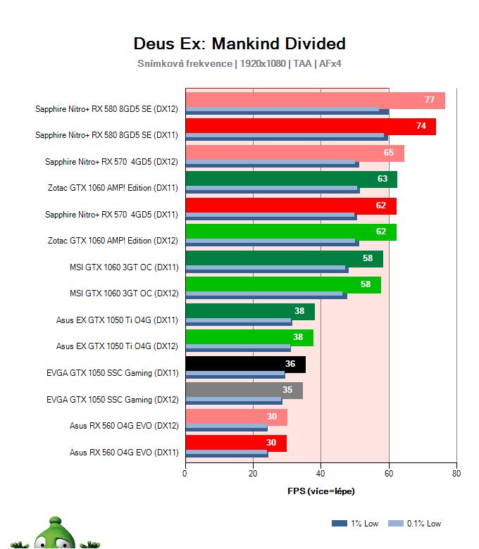 Výkon EVGA GTX 1050 SSC Gaming v Deus Ex: Mankind Divided