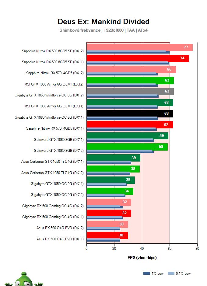 Výkon Gigabyte GTX 1060 Windforce OC 6G v Deus Ex: Mankind Divided