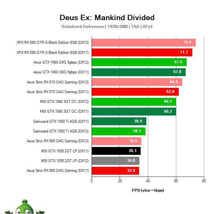 Výkon MSI GTX 1050 2GT LP v Deus Ex: Mankind Divided