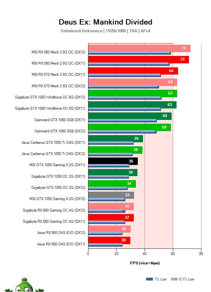 Výkon MSI GTX 1050 Gaming X 2G v Deus Ex: Mankind Divided