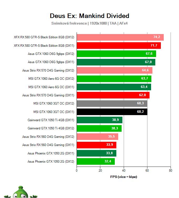 Výkon MSI GTX 1060 3GT OC v Deus Ex: Mankind Divided