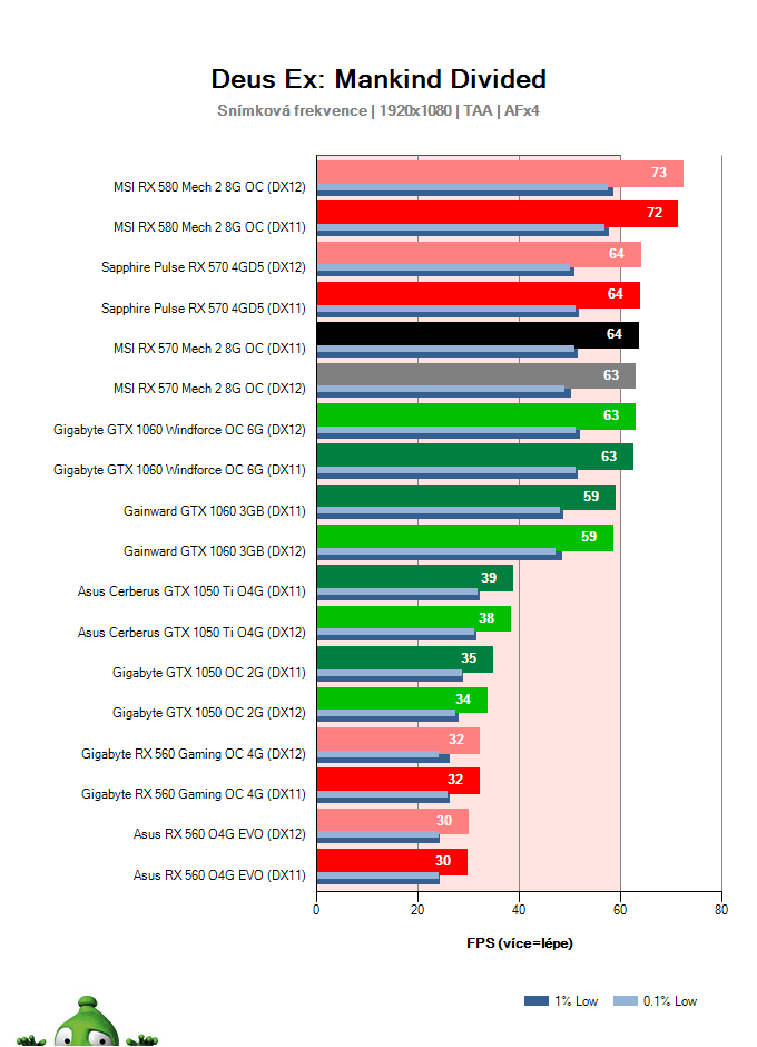 Výkon MSI RX 570 Mech 2 8G OC v Deus Ex: Mankind Divided