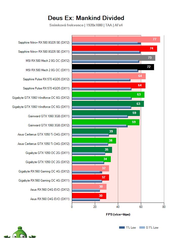 Výkon MSI RX 580 Mech 2 8G OC v Deus Ex: Mankind Divided
