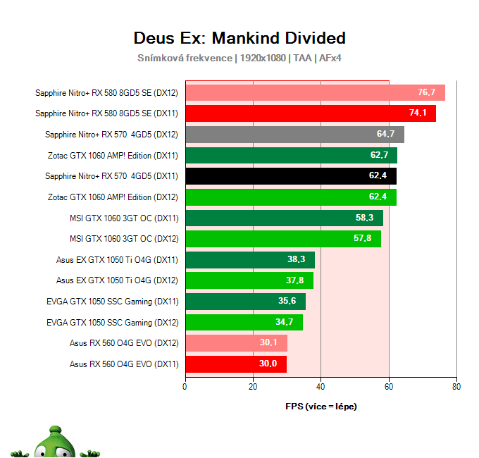 Výkon Sapphire Nitro+ RX 570 4GD5 v Deus Ex: Mankind Divided