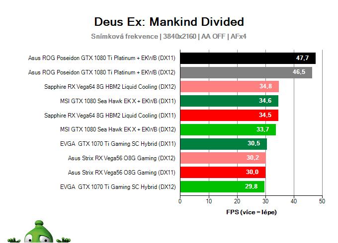 Asus ROG Poseidon GTX 1080 Ti Platinum; Deus Ex: Mankind Divided; test