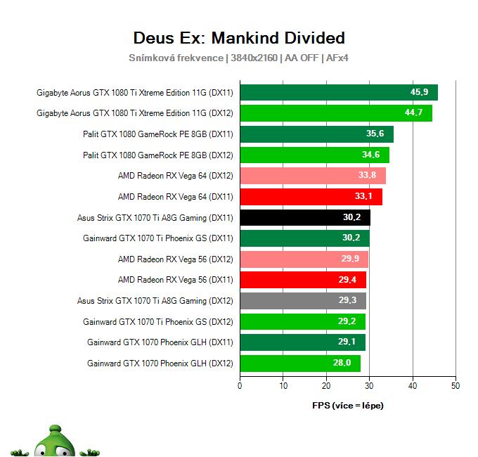 Asus Strix GTX 1070 Ti A8G Gaming; Deus Ex: Mankind Divided; test