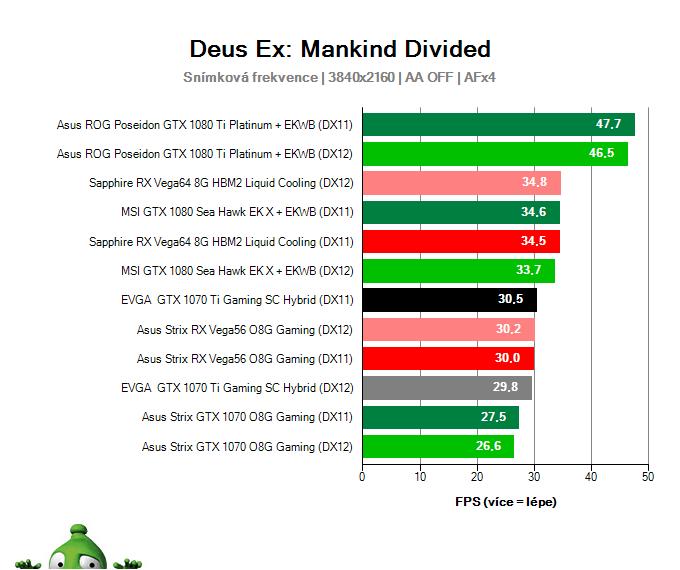 EVGA GTX 1070 Ti Gaming SC HYBRID; Deus Ex: Mankind Divided; test