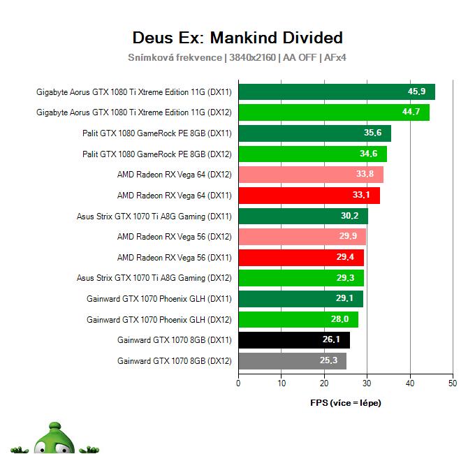 Gainward GTX 1070 8GB; Deus Ex: Mankind Divided; test