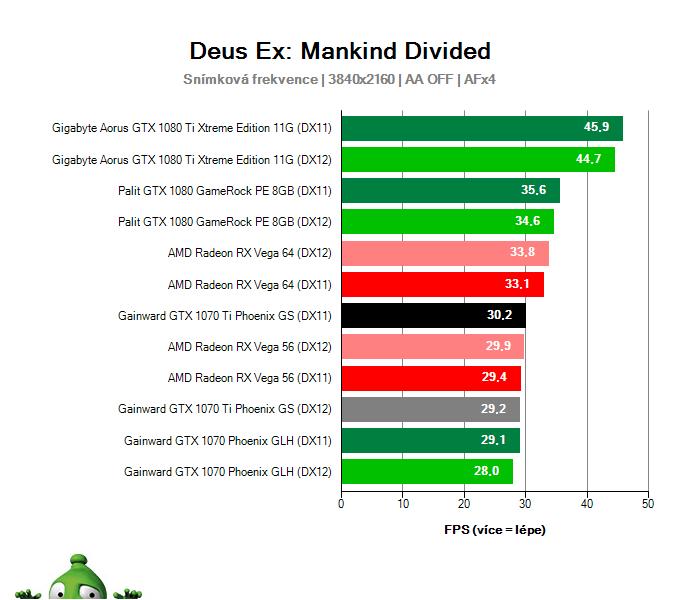 Gainward GTX 1070 Ti Phoenix GS; Deus Ex: Mankind Divided; test