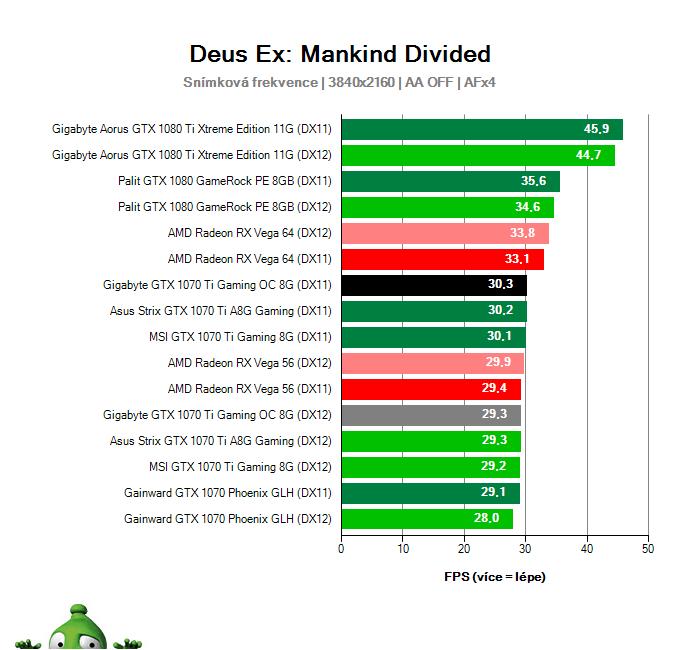 Gigabyte GTX 1070 Ti Gaming OC 8G; Deus Ex: Mankind Divided; test