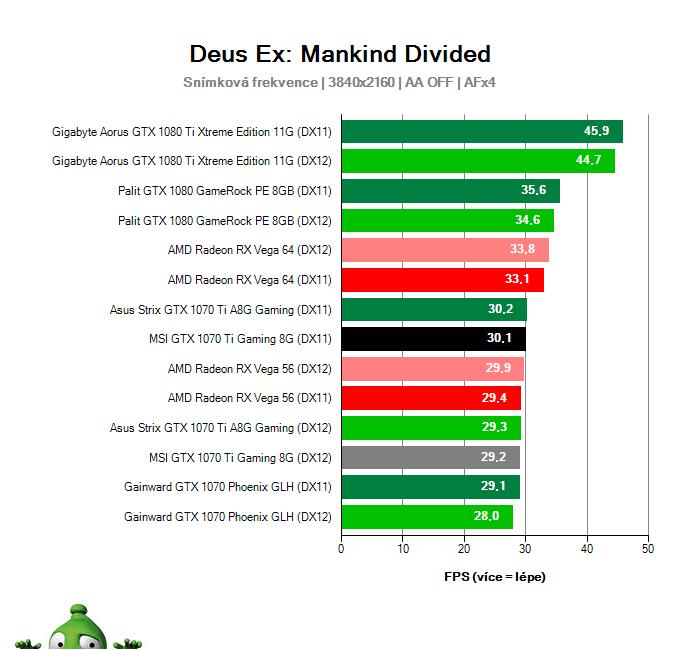 MSI GTX 1070 Ti Gaming 8G; Deus Ex: Mankind Divided; test