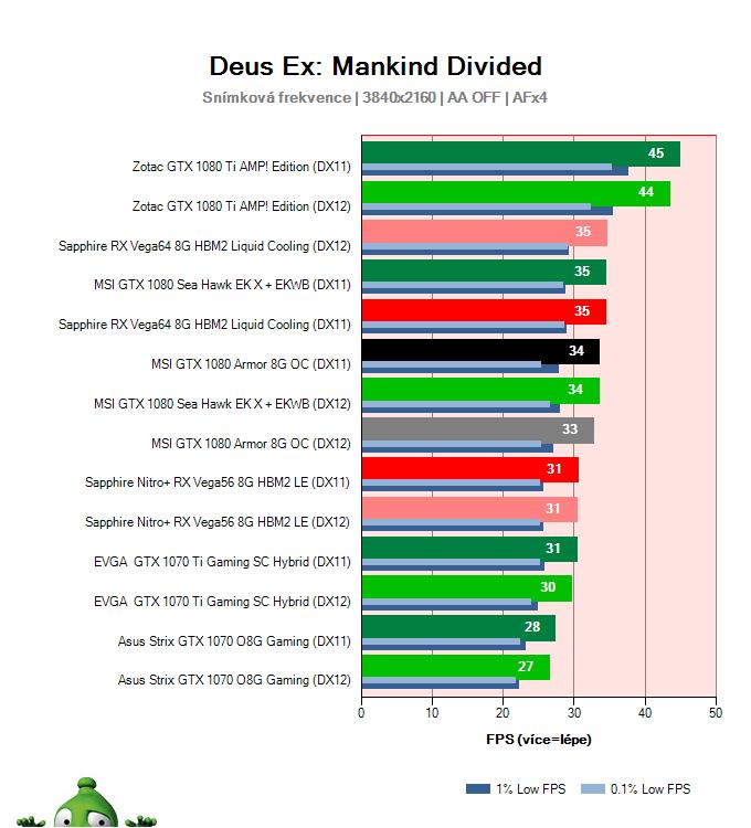 MSI GTX 1080 Armor 8G OC; Deus Ex: Mankind Divided; test