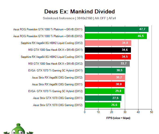 MSI GTX 1080 Sea Hawk EK X; Deus Ex: Mankind Divided; test
