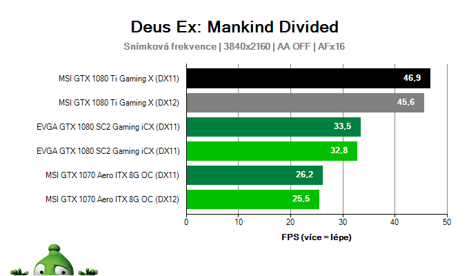 MSI GTX 1080 Ti Gaming X 11G; Deus Ex: Mankind Divided; test