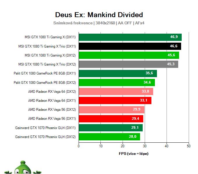 MSI GTX 1080 Ti Gaming X TRIO; Deus Ex: Mankind Divided; test
