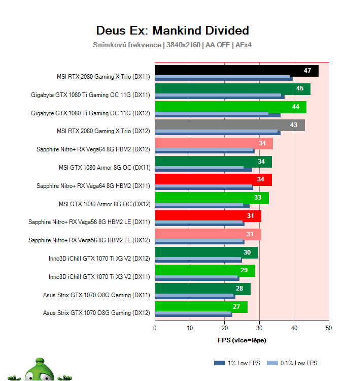 MSI RTX 2080 Gaming X TRIO; Deus Ex: Mankind Divided; test