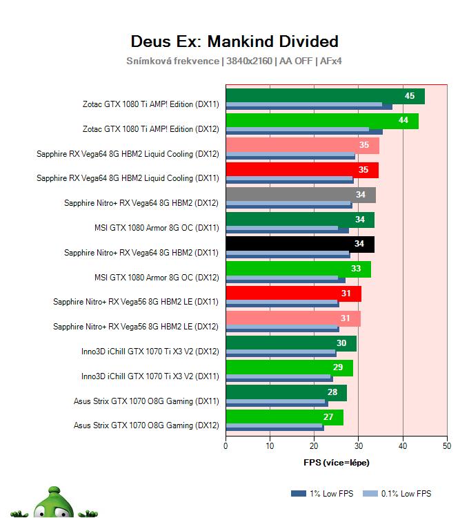 Sapphire Nitro+ RX Vega64 8G HBM2; Deus Ex: Mankind Divided; test