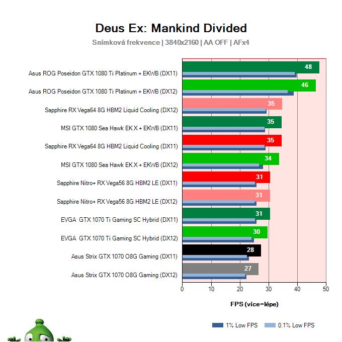 Asus Strix GTX 1070 O8G Gaming; Deus Ex: Mankind Divided; test